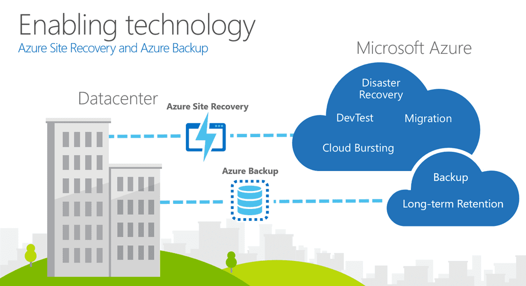 Azure site recovery and back up